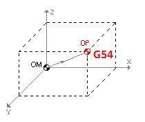 Instruccion G53-G59