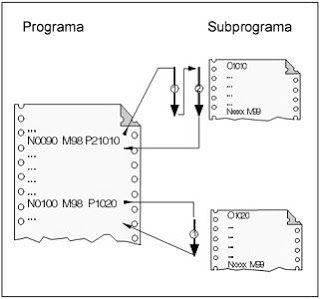 Uso de llamadas a subprogramas