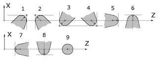 Colocar geometría de la herramienta