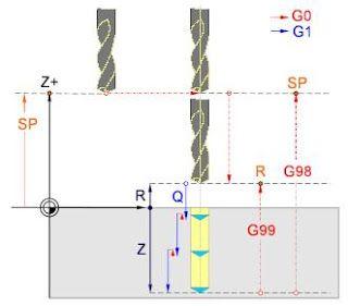 Instrucción G73