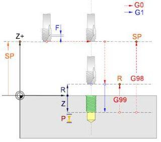 instrucción G74