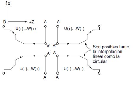 ciclo fijo de desbastado longitudinal