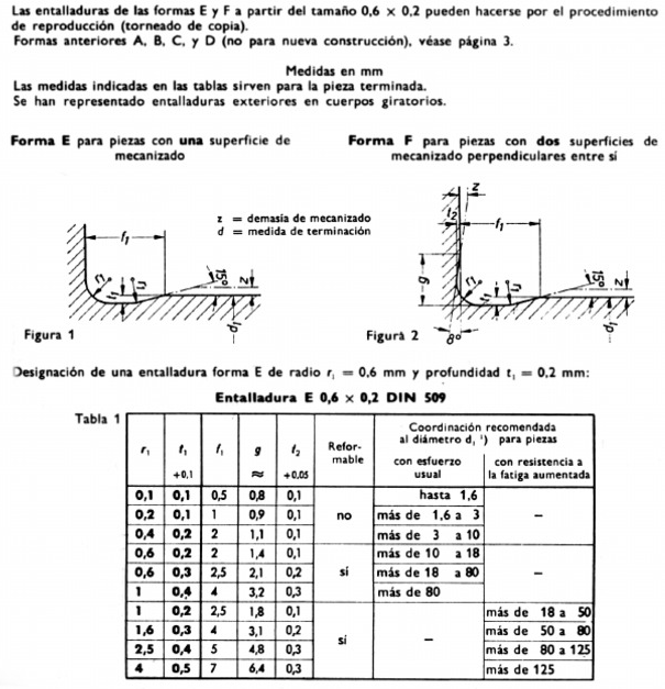 cycle94. DIN509 formas E y F