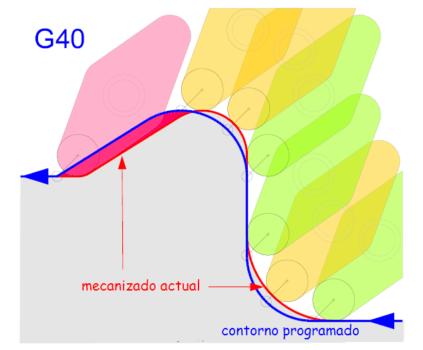 G41 y G42 en torno