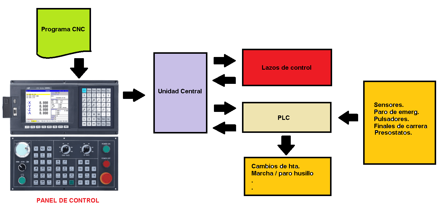 funcionamiento de una maquina cnc